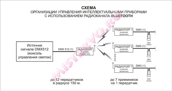 Аренда радиогейтов: схема