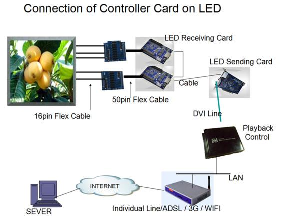 Схема подключения LED-экрана